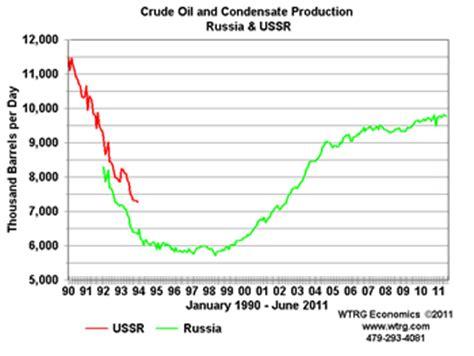 ravi pathak: oil price history and analysis