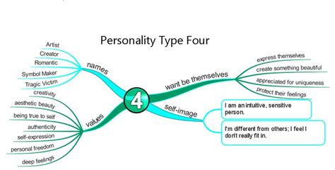 images  enneagram  pinterest personality