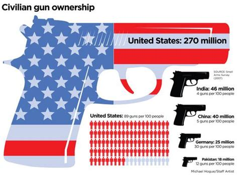 deaths by gun violence in the united states 2014 gun violence in america gun control is the logical