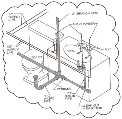 Houseplans With Pictures plumbing detail