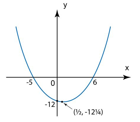 Drawing Quadratic Graphs by Sketching The Graph Of Quadratic Functions Spm
