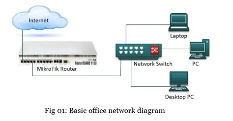 Use Diagram For Basic Search Mikrotik Router Basic Configuration Using Winbox With System Zone