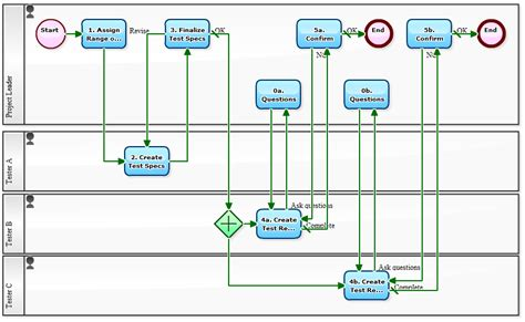 software development workflow workflow sle visualization of testing process in