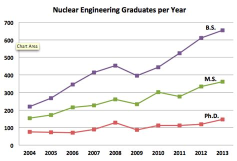 How Many Years After Engineering For Mba by Where Do Nuclear Engineering Students Work After