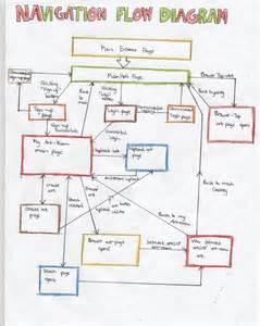 diagram website flow diagram for website navigation links 171 idat302