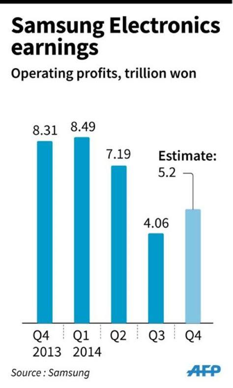 chip sales cushion samsung q4 profit decline daily mail
