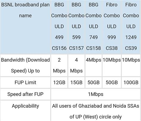bsnl home unlimited plans broadband home plan