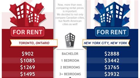 Apartment Insurance Toronto Cost Comparing Rents The Costs Of Living In Canada Vs U