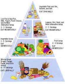 The vegetarian food pyramid below will give you an idea of how of the