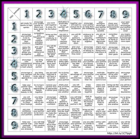 the numerology of the best 20 numerology ideas on