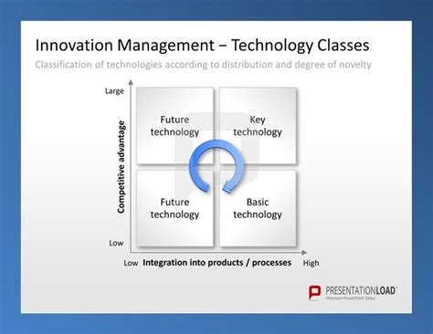 46 best images about INNOVATION MANAGEMENT // POWERPOINT