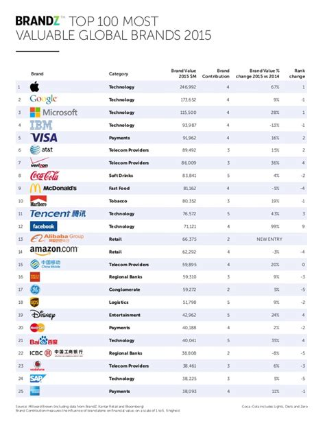 top 100 most valuable global brands 2015 by brand z
