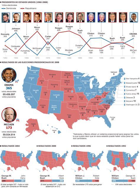 elecciones usa 2012 mapa hist 243 rico elecciones presidenciales en ee uu actualidad