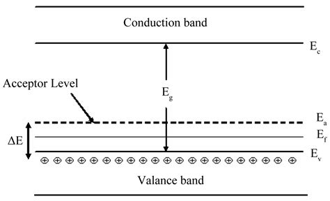 energy band diagram for p type semiconductor investigation on temperature sensing of nanostructured
