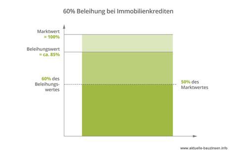 Verkehrswert Einer Immobilie Ermitteln 4811 by Aktuelle Bauzinsen Top Zinsen Je Laufzeit Als Chart