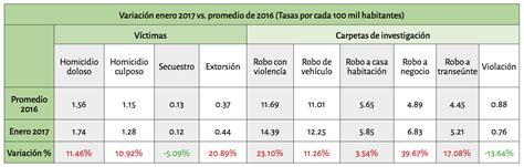 ultimo aumento salarial ao 2016 a la policia bonaerense incidencia delictiva observatorio nacional ciudadano