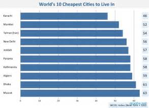 10 Cheapest Cities To Live » Home Design 2017