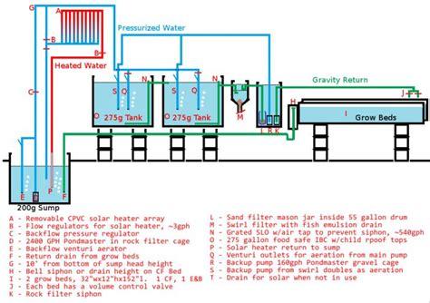 gallon aquaponics system flow diagram aquaponics