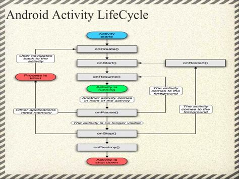 android activity lifecycle ppt android powerpoint presentation id 2767350