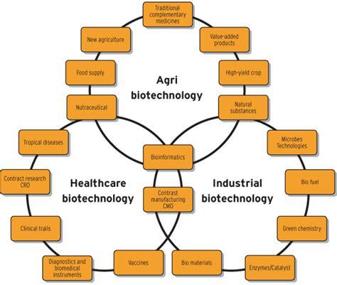 bagi sahabat sejarah dan perkembangan bioteknologi