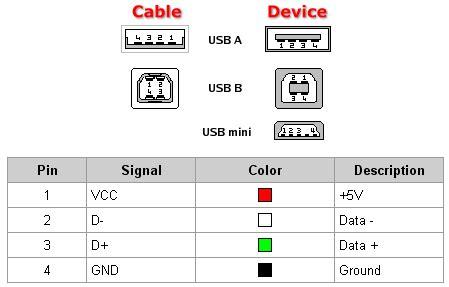 atmega how to connect atmega32u4 to usb electrical