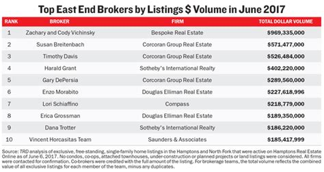 Best Broker Firms Nyc For Mba by Top Htons Real Estate Agents Bespoke Real Estate