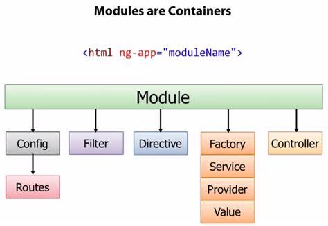 tutorial php angularjs angularjs tutorial module 2018