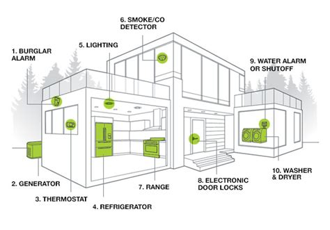 best home automation system consumer reports