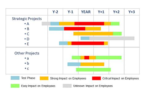 Eleeno Shows Time Changes As You Figure It Out by 3 Steps That Reduce Project Fatigue The High Impact Pmo