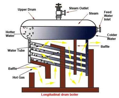boiler working principle pdf water boiler operation and types of water boiler electrical4u