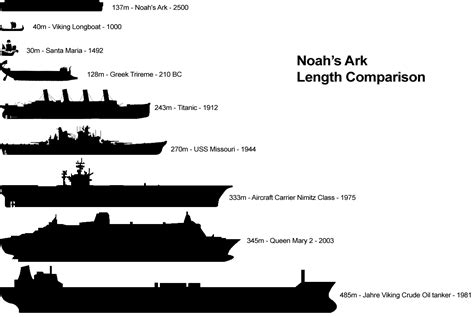 ark boat differences week 2 noah s ark length comparison foundations 1 bible