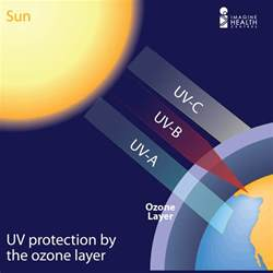 Do Uv Ls Cause Cancer by Uv Awareness Month What Is Ultraviolet Uv Radiation