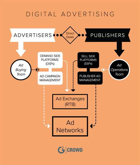 best digital advertising best digital advertising platforms in 2018 g2 crowd