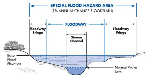 design flood meaning can engineering flood study help your neighborhood