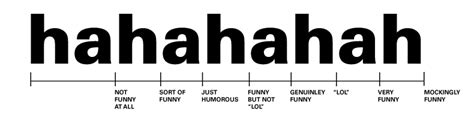 Laugh Meter So true Antilogic Design, Gadgets, Gear, Lifestyle, Technology, Culture