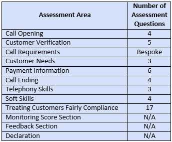 sle quality assurance plan template call monitoring form template 2013 hdi session 607 call