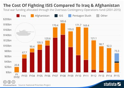The Cost Of Chart The Cost Of Fighting Compared To Iraq