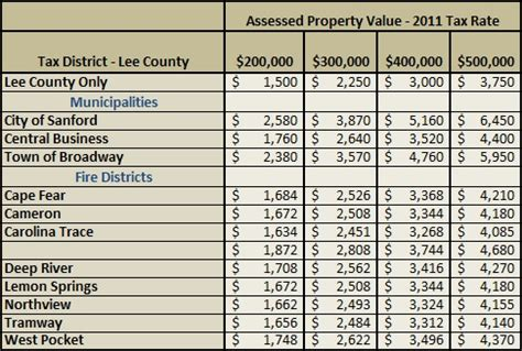 Property Tax Records County Property Tax Rates New Homes County Nc