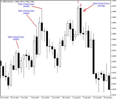 candlestick pattern dark cloud cover features of a strong dark cloud cover candlestick pattern