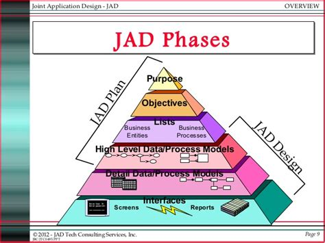 joint application design youtube diagram of jad model image collections how to guide and