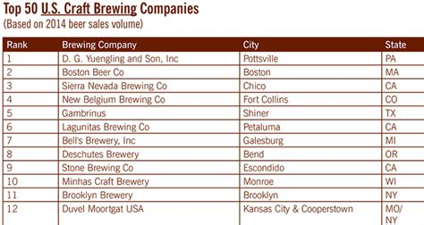 top selling crafts here are the top selling craft breweries of 2014