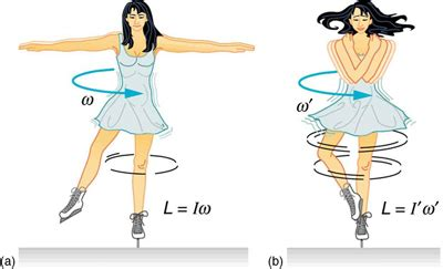 spinning l that projects pictures on the walls physics angular momentum and its conservation voer
