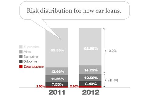 do you have to have credit to buy a house what credit score do you need to buy a car in 2012