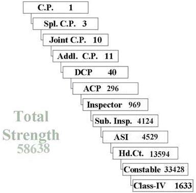constables in delhi police: eligibility, salary and career