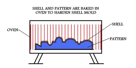 shell pattern in casting shell mold casting
