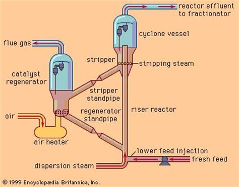 cracking | chemical process | britannica.com
