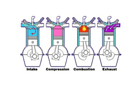 animated 4 stroke engine cycle excellent animated infographic that explains how a four