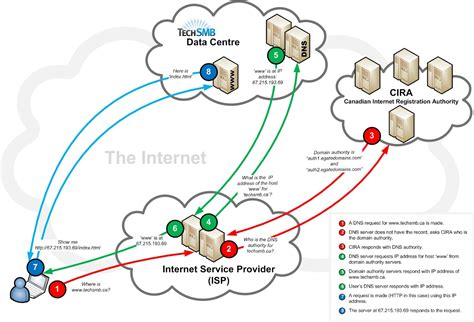Dns by How Dns Works