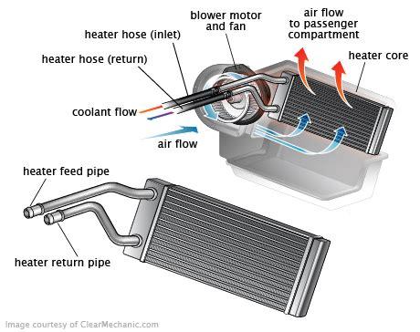 hvac blend door actuator replacement cost repairpal estimate