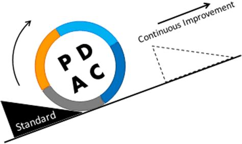 pdca cycle | continuous improvement toolkit